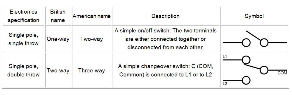 two way switch   sweetcandyshe